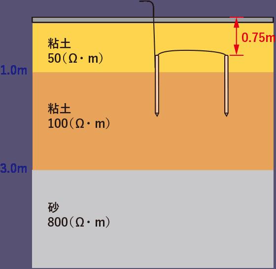 接地極の並列埋設