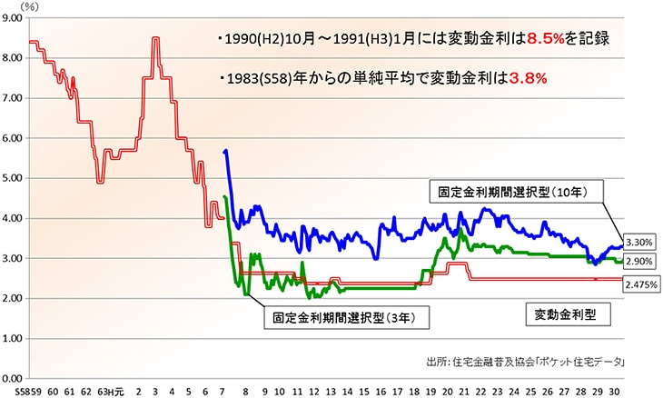 住宅ローン金利の動向 引用:住宅金融普及協会様