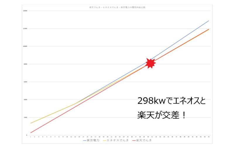 楽天でんき・エネオスでんき・東京電力の電気料金比較