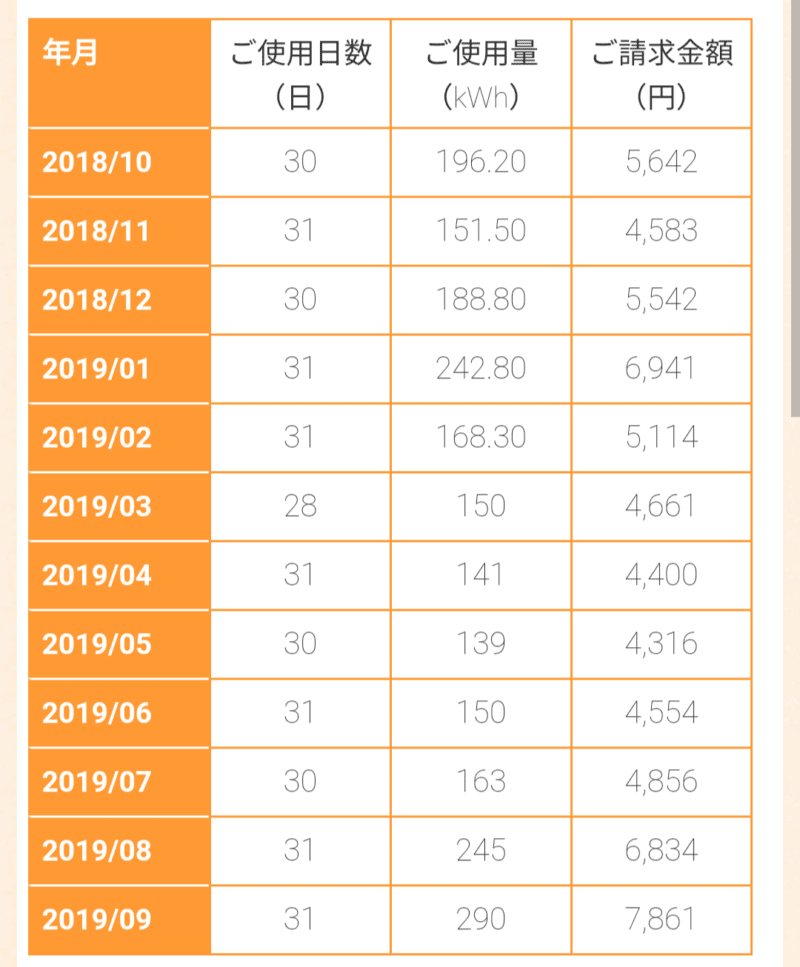 2019年電気料金